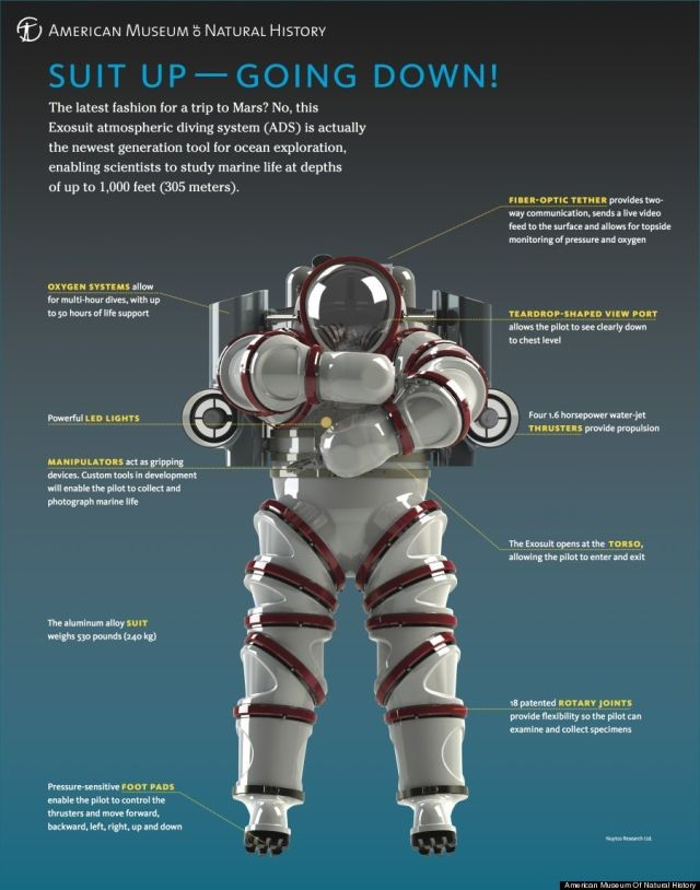 Deep Sea Diving Suit Archives Cyberneticzoo Com