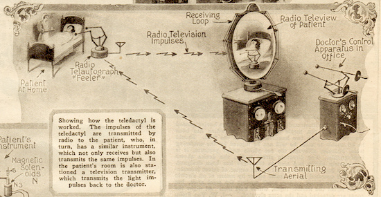 1925 Feb science and invention howto 1925   Teledactyl Remote Manipulator   Hugo Gernsback (German/American)